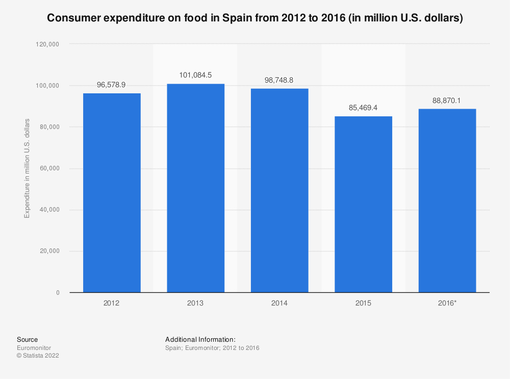 Statistic: Consumer expenditure on food in Spain from 2012 to 2016 (in million U.S. dollars) | Statista