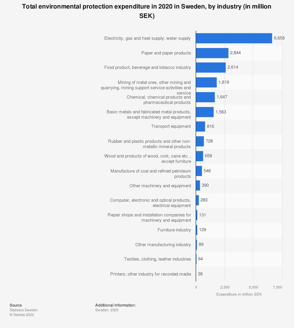 Statistic: Total environmental protection expenditure in 2016 in Sweden, by industry (in million SEK) | Statista