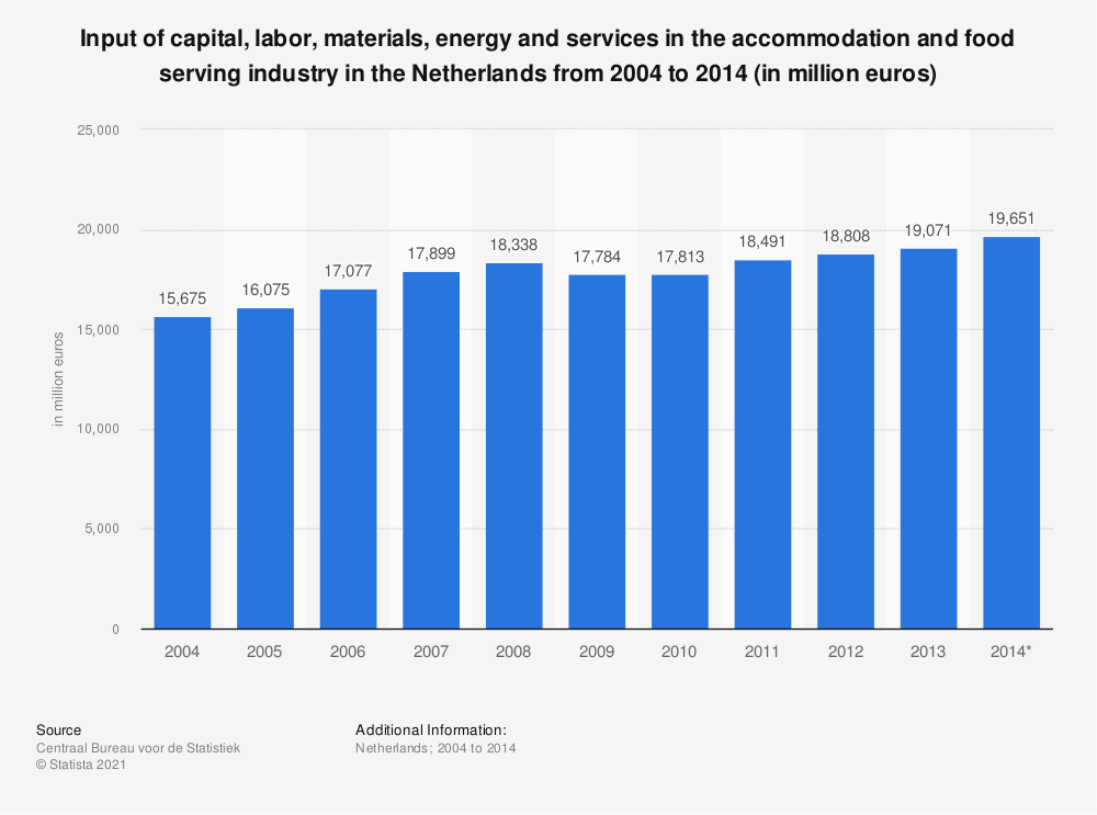 Statistic: Input of capital, labor, materials, energy and services in the accommodation and food serving industry in the Netherlands from 2004 to 2014 (in million euros) | Statista