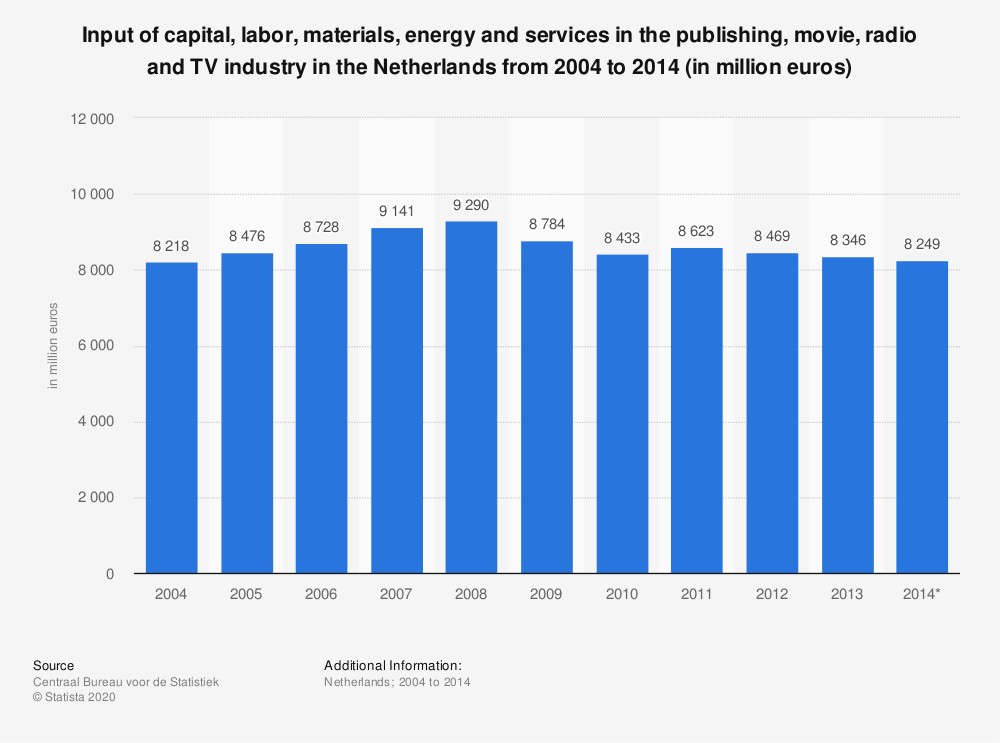 Statistic: Input of capital, labor, materials, energy and services in the publishing, movie, radio and TV industry in the Netherlands from 2004 to 2014 (in million euros) | Statista