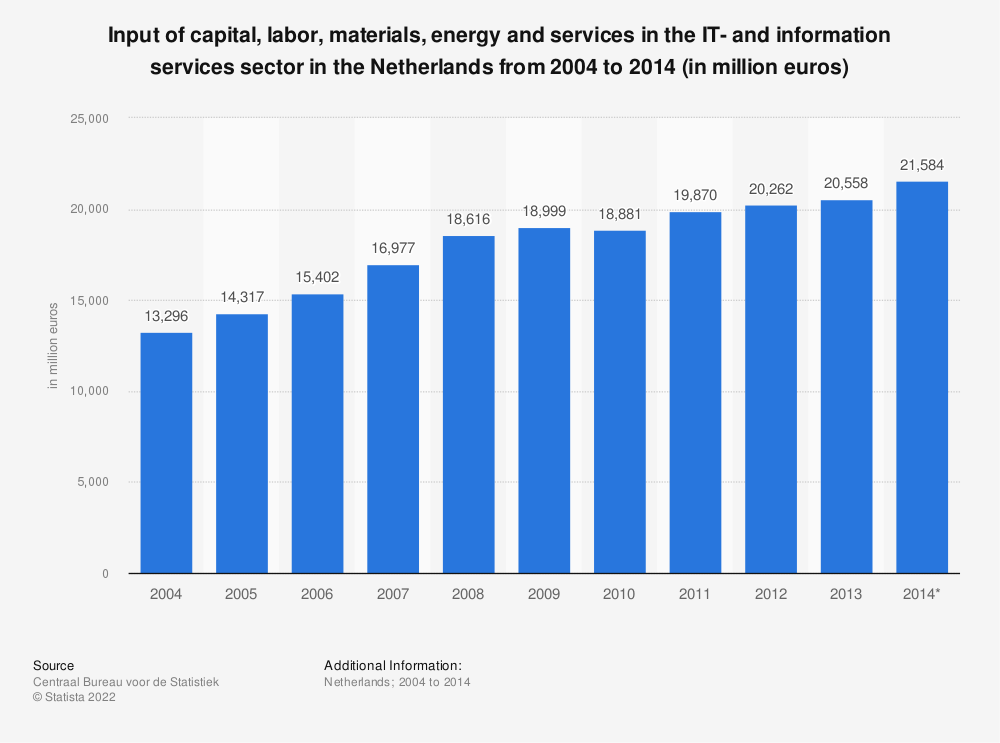 Statistic: Input of capital, labor, materials, energy and services in the IT- and information services sector in the Netherlands from 2004 to 2014 (in million euros) | Statista