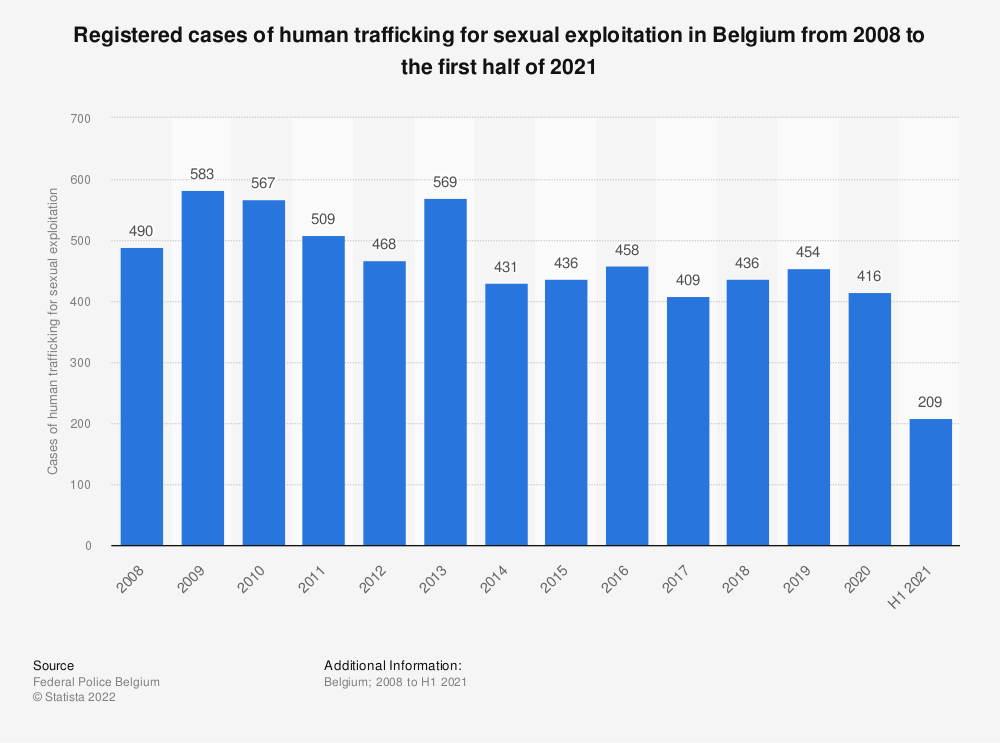 Statistic: Registered cases of human trafficking for sexual exploitation in Belgium from 2008 to 2018 | Statista