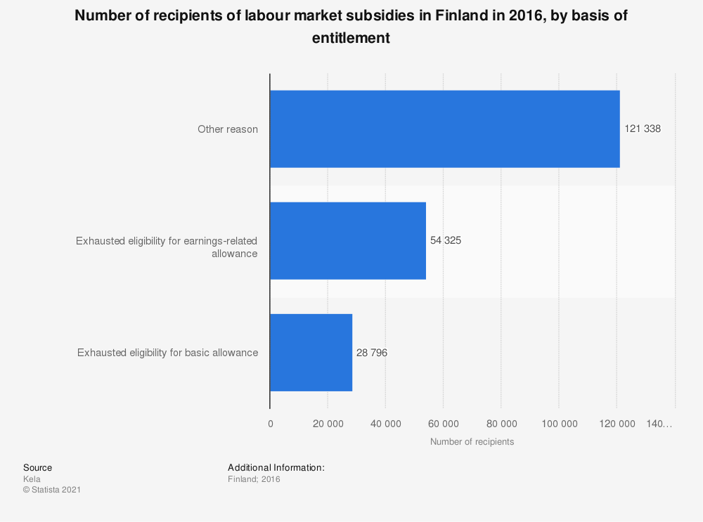 Statistic: Number of recipients of labour market subsidies in Finland in 2016, by basis of entitlement | Statista