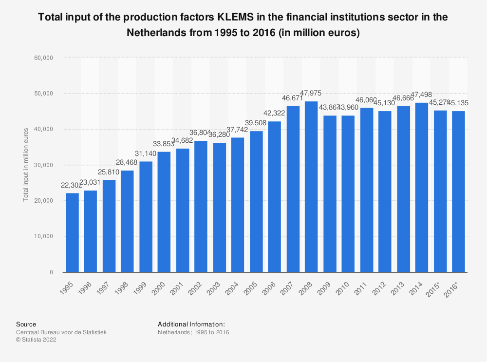 Statistic: Total input of the production factors KLEMS in the financial institutions sector in the Netherlands from 1995 to 2016 (in million euros) | Statista