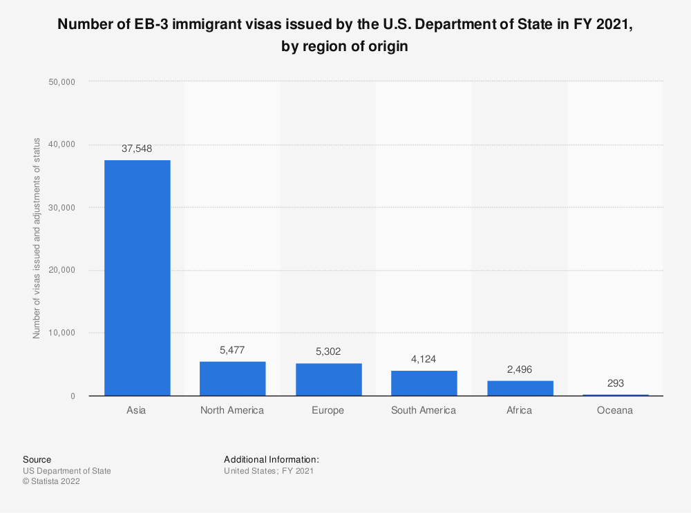 Statistic: Number of EB-3 immigrant visas issued by the U.S. Department of State in 2018, by region of origin | Statista