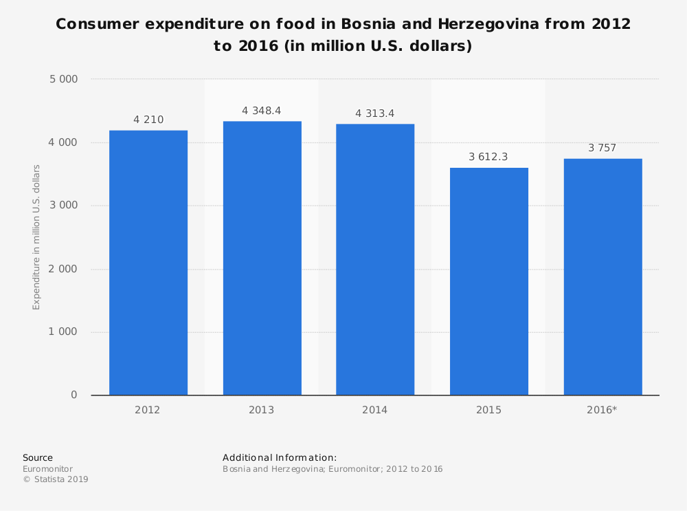 Statistic: Consumer expenditure on food in Bosnia and Herzegovina from 2012 to 2016 (in million U.S. dollars) | Statista