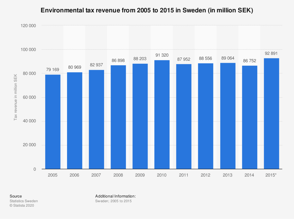 Statistic: Environmental tax revenue from 2005 to 2015 in Sweden (in million SEK) | Statista