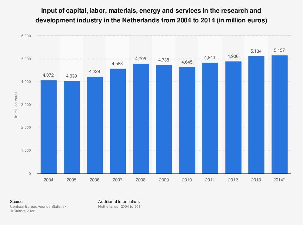 Statistic: Input of capital, labor, materials, energy and services in the research and development industry in the Netherlands from 2004 to 2014 (in million euros) | Statista