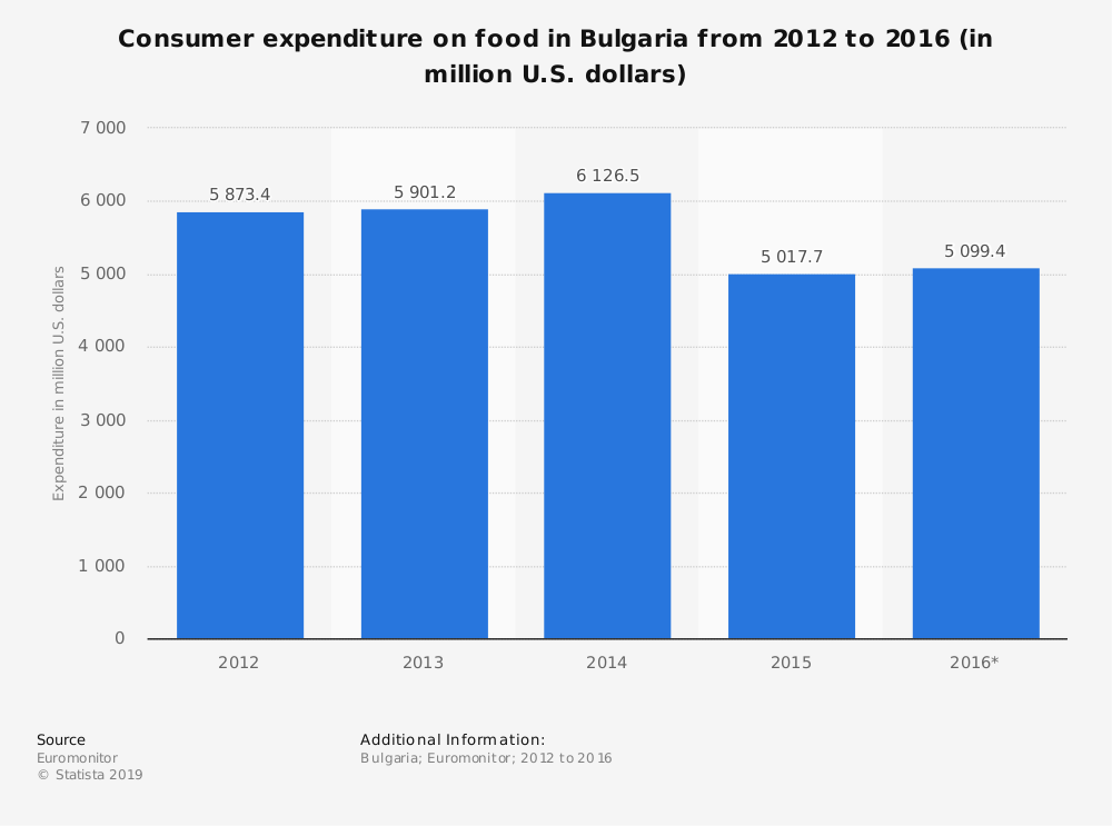 Statistic: Consumer expenditure on food in Bulgaria from 2012 to 2016 (in million U.S. dollars) | Statista