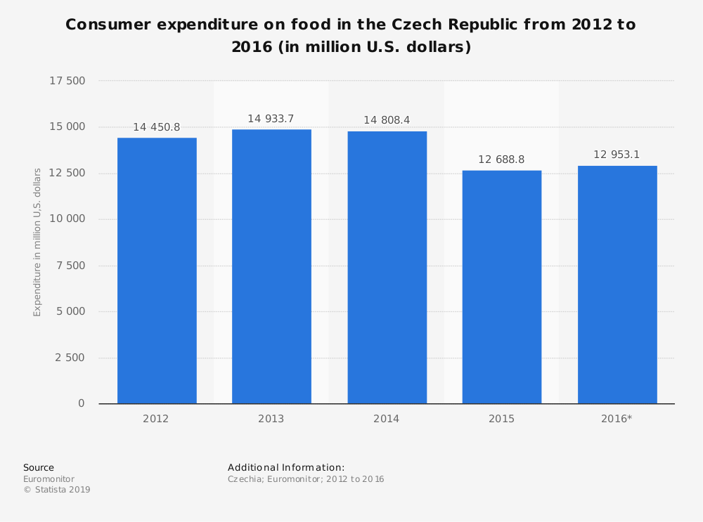 Statistic: Consumer expenditure on food in the Czech Republic from 2012 to 2016 (in million U.S. dollars) | Statista