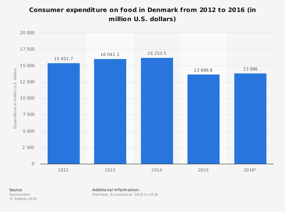 Statistic: Consumer expenditure on food in Denmark from 2012 to 2016 (in million U.S. dollars) | Statista