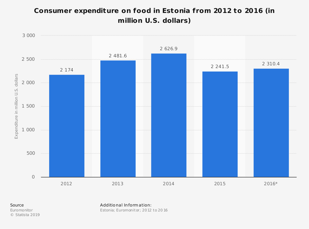 Statistic: Consumer expenditure on food in Estonia from 2012 to 2016 (in million U.S. dollars) | Statista