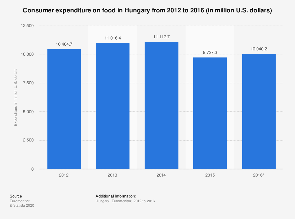 Statistic: Consumer expenditure on food in Hungary from 2012 to 2016 (in million U.S. dollars) | Statista