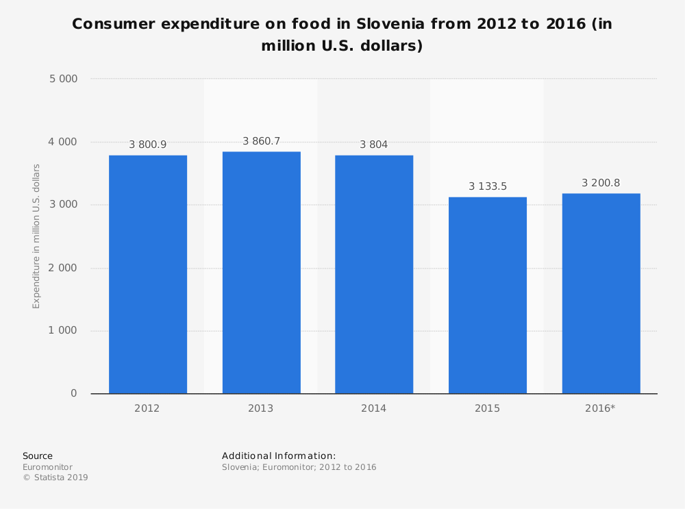 Statistic: Consumer expenditure on food in Slovenia from 2012 to 2016 (in million U.S. dollars) | Statista