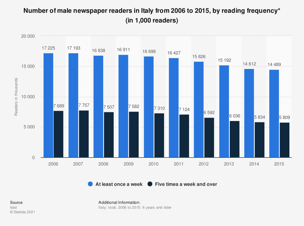 Statistic: Number of male newspaper readers in Italy from 2006 to 2015, by reading frequency* (in 1,000 readers) | Statista