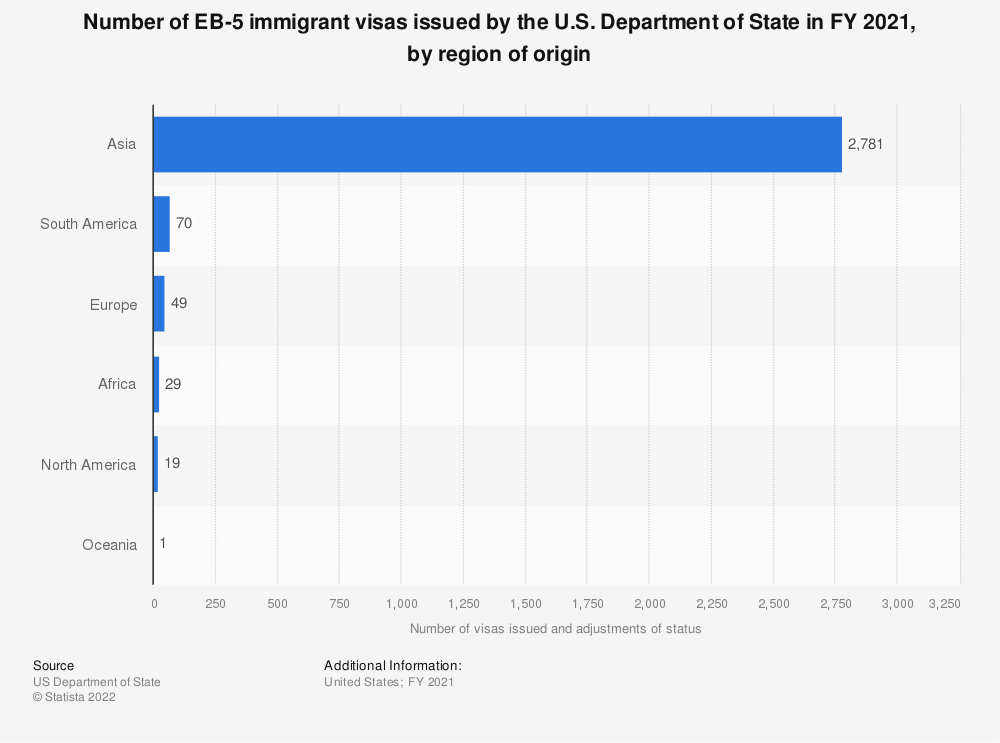 Statistic: Number of EB-5 immigrant visas issued by the U.S. Department of State in 2018, by region of origin | Statista