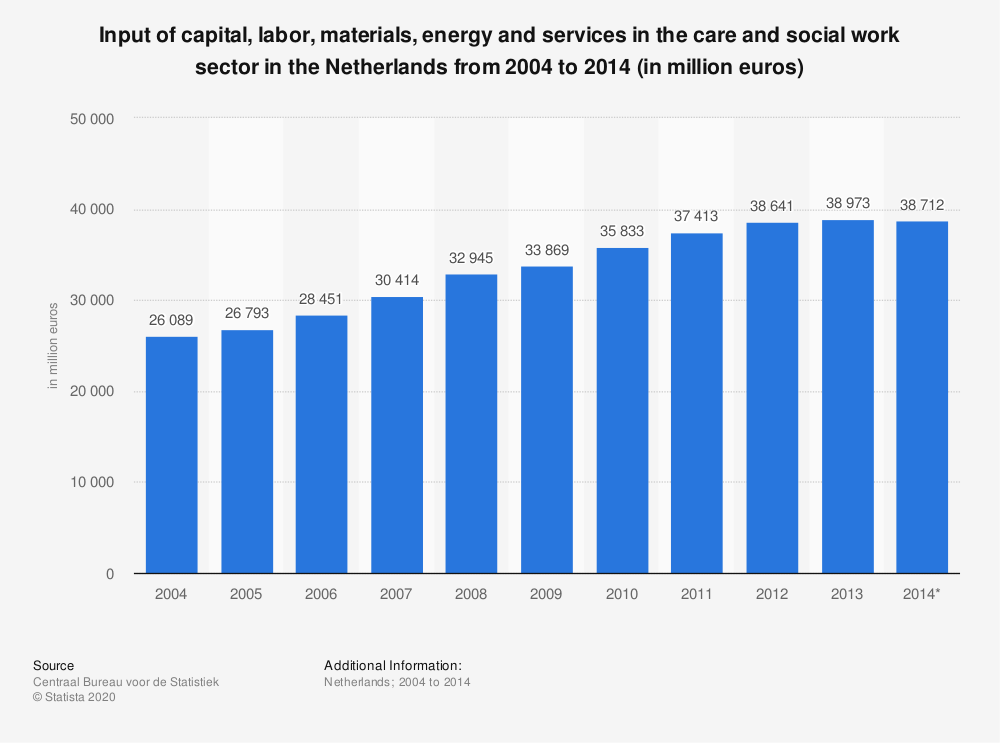 Statistic: Input of capital, labor, materials, energy and services in the care and social work sector in the Netherlands from 2004 to 2014 (in million euros) | Statista