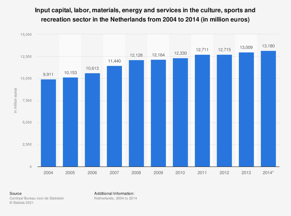 Statistic: Input capital, labor, materials, energy and services in the culture, sports and recreation sector in the Netherlands from 2004 to 2014 (in million euros) | Statista