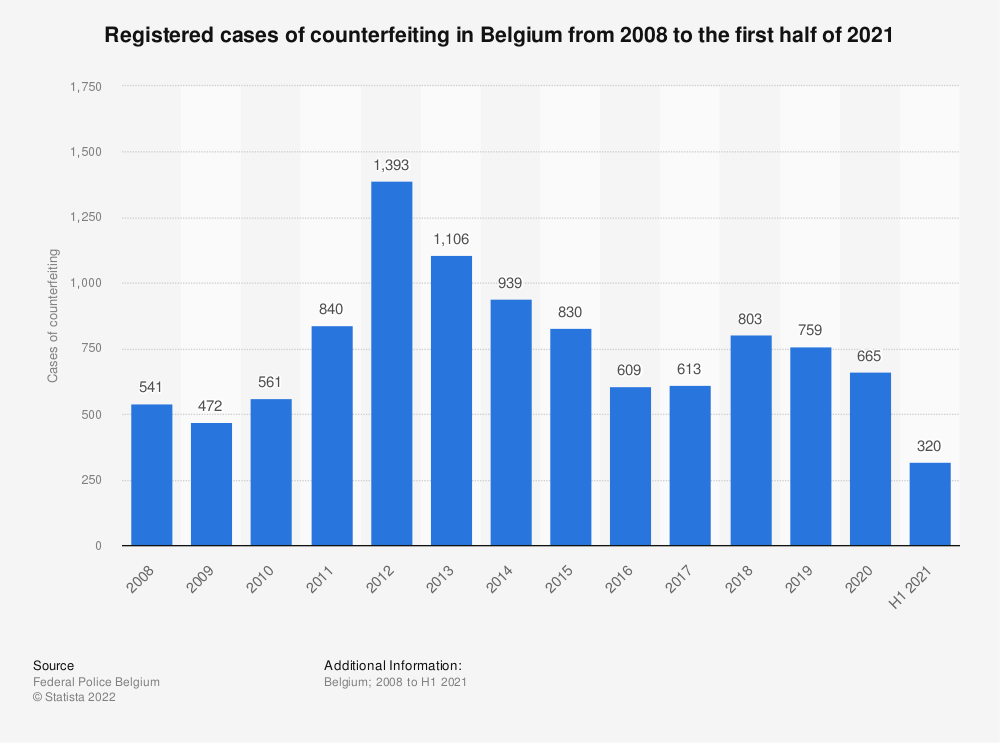 Statistic: Registered cases of counterfeiting in Belgium from 2008 to 2018 | Statista