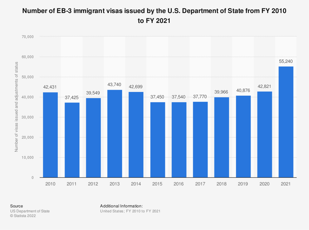 EB-3 visa issuances by the U S  2010-2018 | Statista