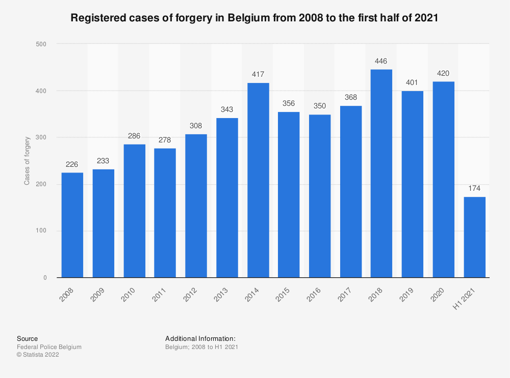 Statistic: Registered cases of forgery in Belgium from 2008 to 2018 | Statista