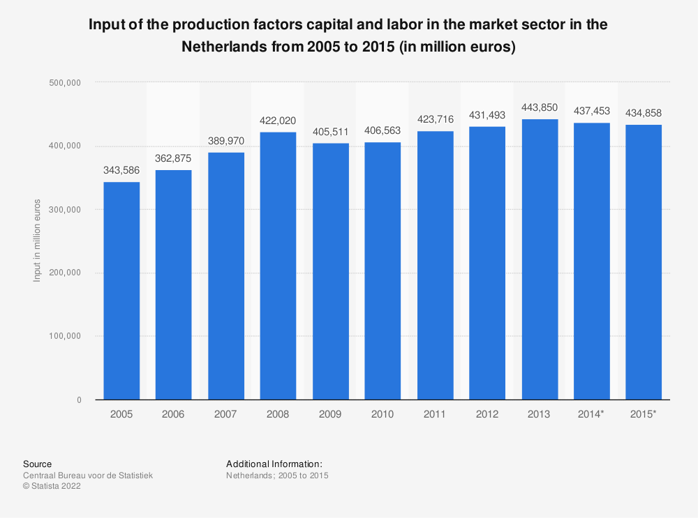 Statistic: Input of the production factors capital and labor in the market sector in the Netherlands from 2005 to 2015 (in million euros) | Statista