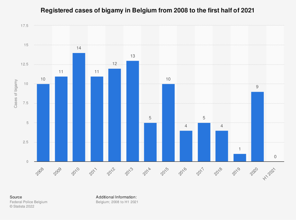 Statistic: Registered cases of bigamy in Belgium from 2008 to 2018 | Statista