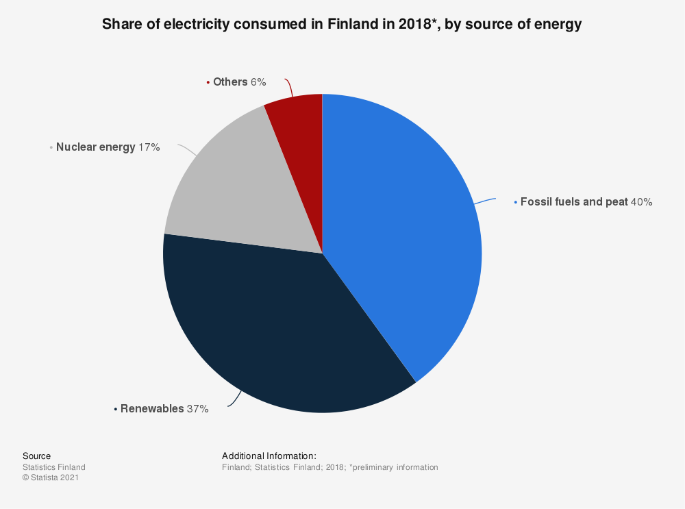 Statistic: Share of electricity consumed in Finland in 2018*, by source of energy | Statista
