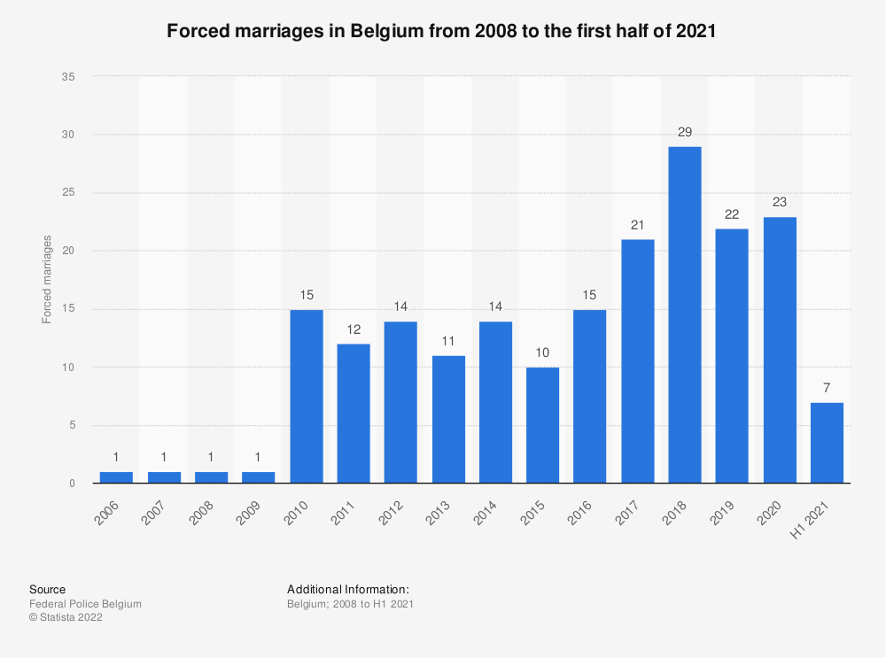 Statistic: Forced marriages in Belgium from 2008 to 2018 | Statista