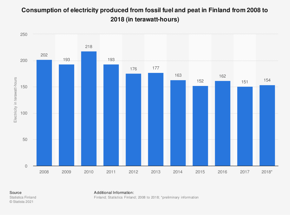 Statistic: Consumption of electricity produced from fossil fuel and peat in Finland from 2008 to 2018 (in terawatt-hours) | Statista