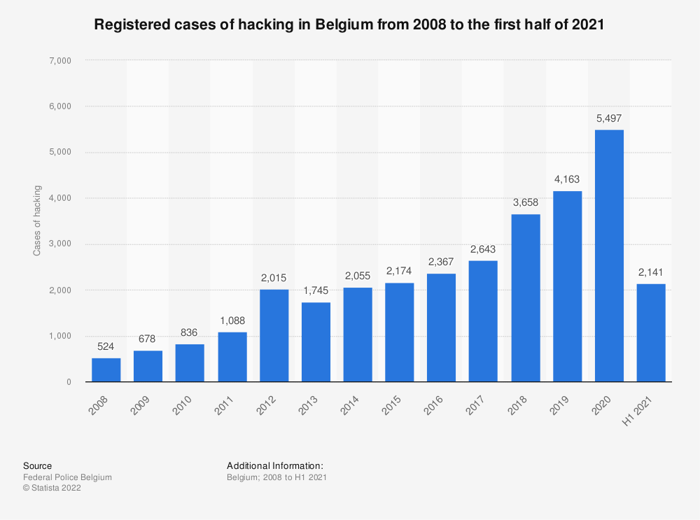 Statistic: Registered cases of hacking in Belgium from 2008 to 2018 | Statista