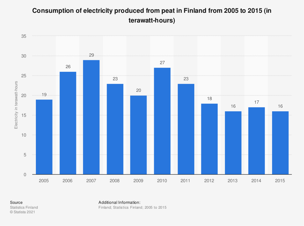 Statistic: Consumption of electricity produced from peat in Finland from 2005 to 2015 (in terawatt-hours) | Statista