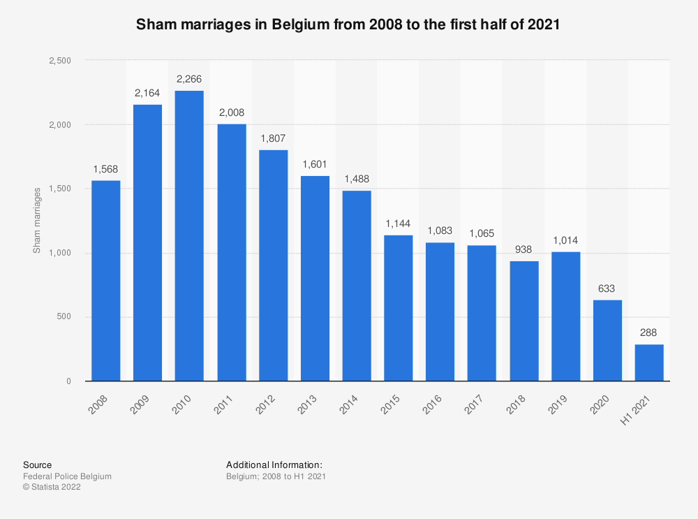 Statistic: Sham marriages in Belgium from 2008 to 2018 | Statista