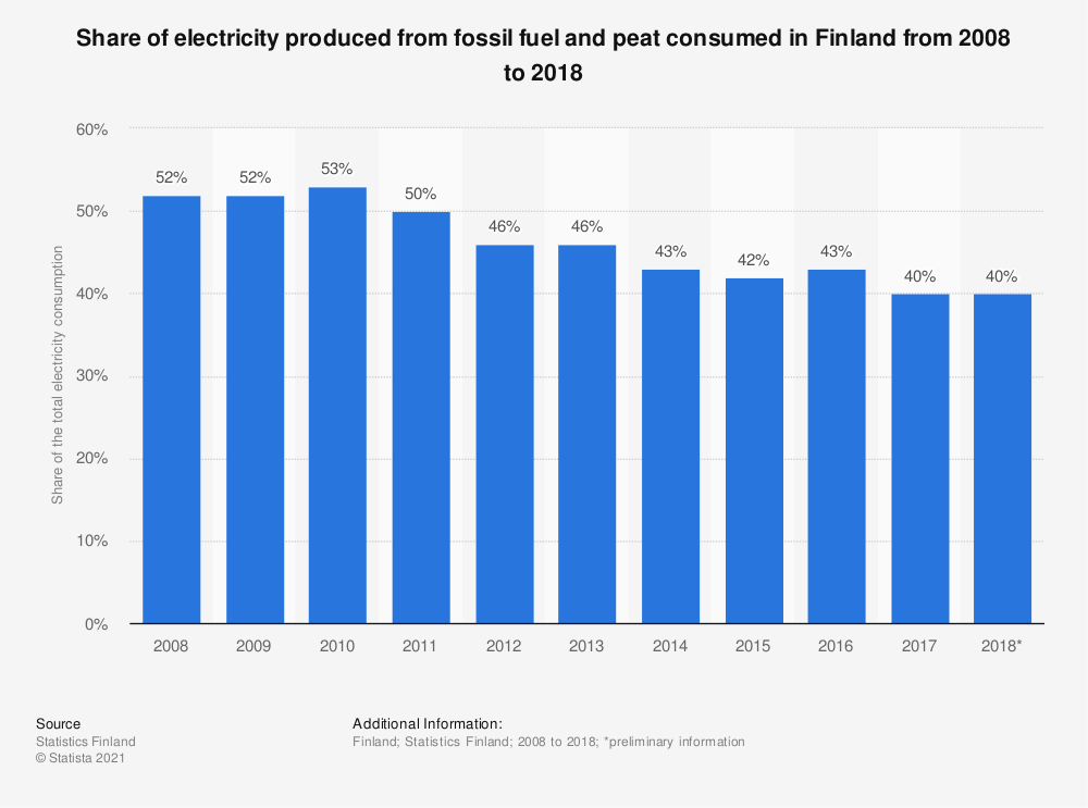 Statistic: Share of electricity produced from fossil fuel and peat consumed in Finland from 2007 to 2017 | Statista