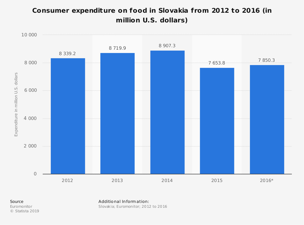 Statistic: Consumer expenditure on food in Slovakia from 2012 to 2016 (in million U.S. dollars) | Statista