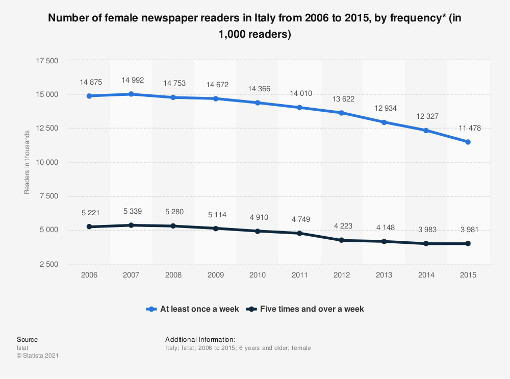 Statistic: Number of female newspaper readers in Italy from 2006 to 2015, by frequency* (in 1,000 readers)   Statista
