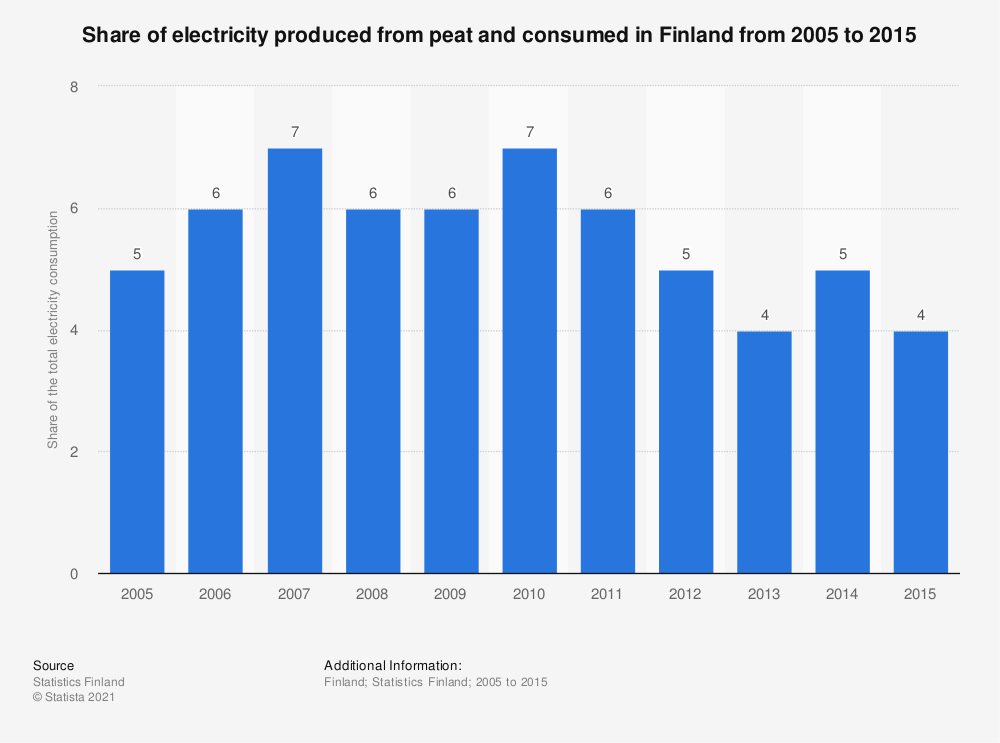 Statistic: Share of electricity produced from peat and consumed in Finland from 2005 to 2015 | Statista