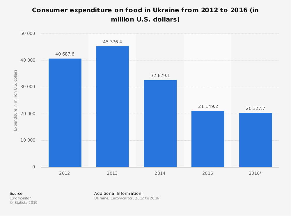 Statistic: Consumer expenditure on food in Ukraine from 2012 to 2016 (in million U.S. dollars) | Statista