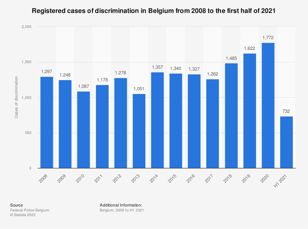 Statistic: Registered cases of discrimination in Belgium from 2007 to 2017 | Statista