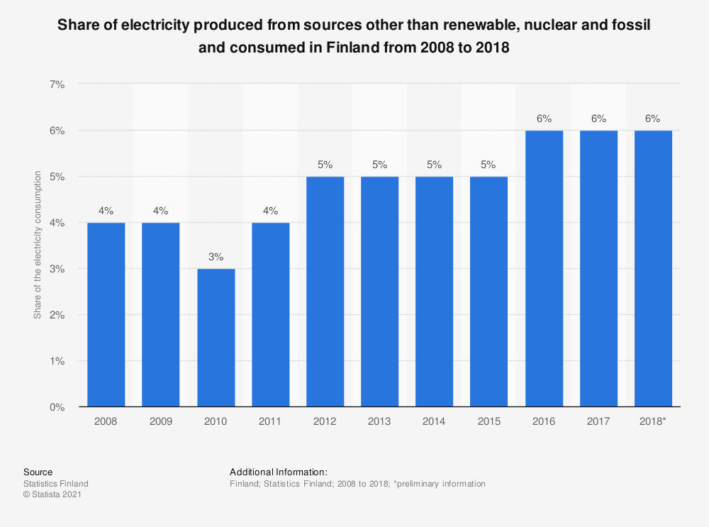 Statistic: Share of electricity produced from sources other than renewable, nuclear and fossil and consumed in Finland from 2008 to 2018 | Statista