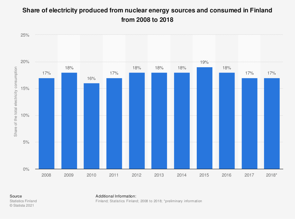 Statistic: Share of electricity produced from nuclear energy sources and consumed in Finland from 2007 to 2017 | Statista