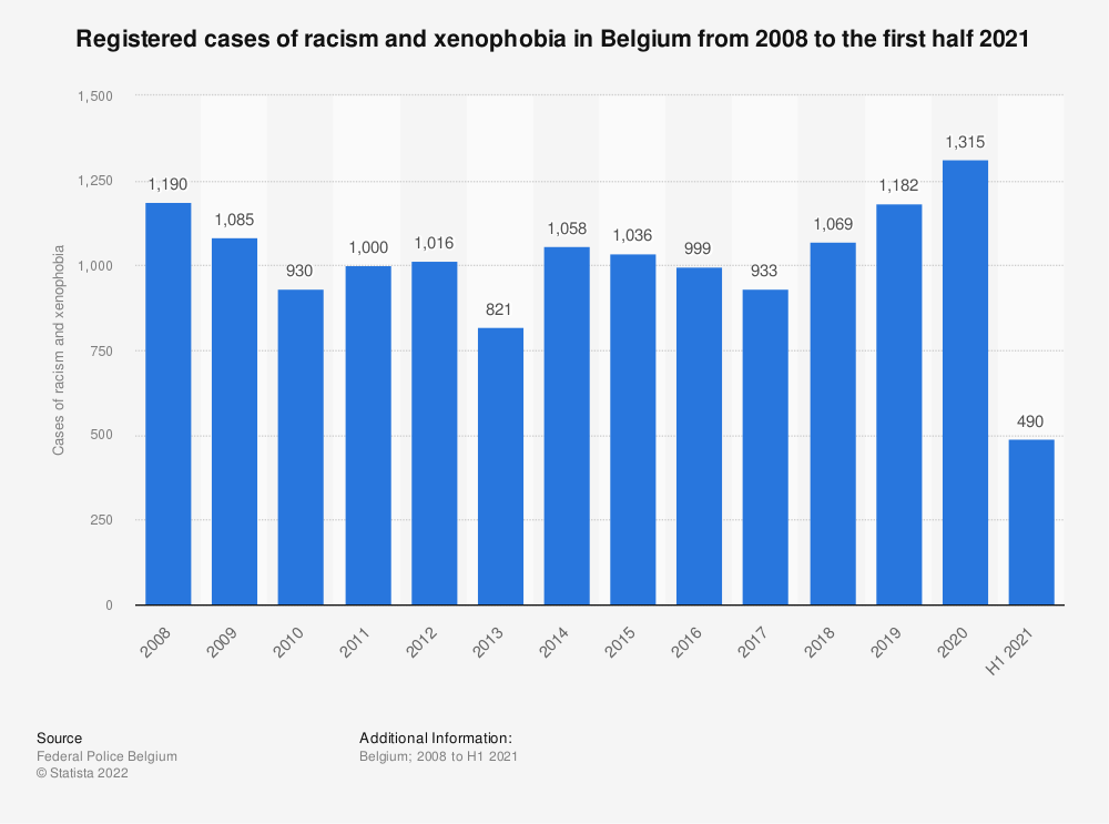 Statistic: Registered cases of racism and xenophobia in Belgium from 2008 to 2018 | Statista