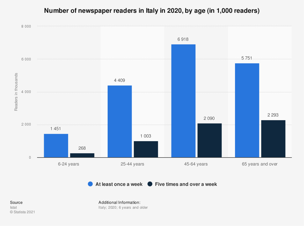 Statistic: Number of newspaper readers in Italy in 2019, by age* (in 1,000 readers)   Statista