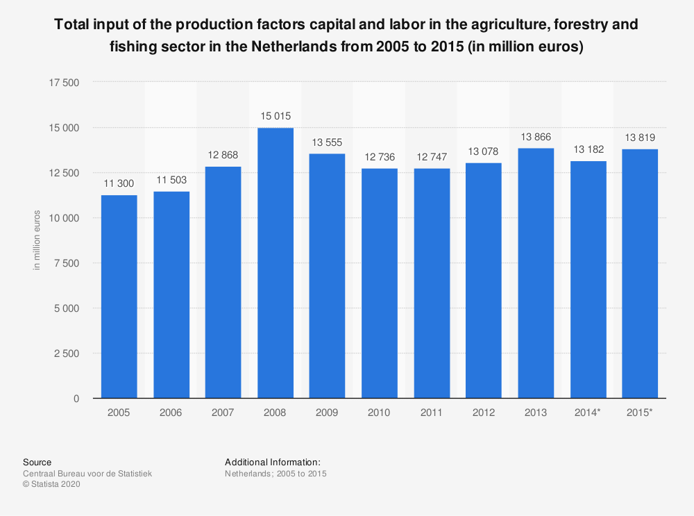 Statistic: Total input of the production factors capital and labor in the agriculture, forestry and fishing sector in the Netherlands from 2005 to 2015 (in million euros) | Statista