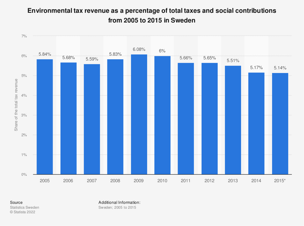 Statistic: Environmental tax revenue as a percentage of total taxes and social contributions from 2005 to 2015 in Sweden   Statista