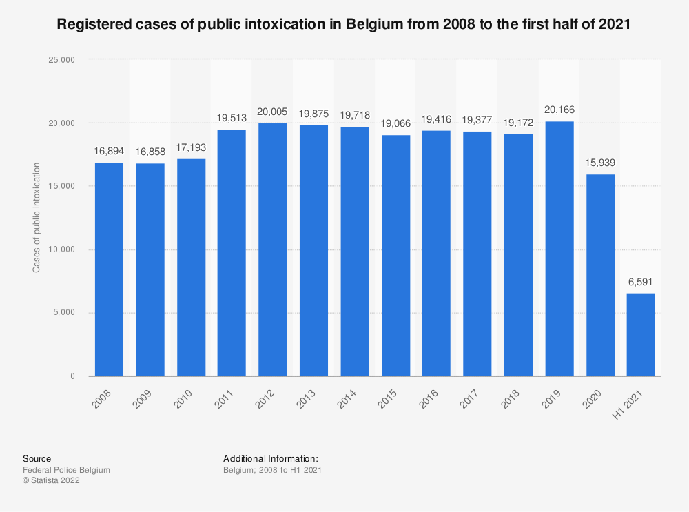 Statistic: Registered cases of public intoxication in Belgium from 2008 to 2019 | Statista