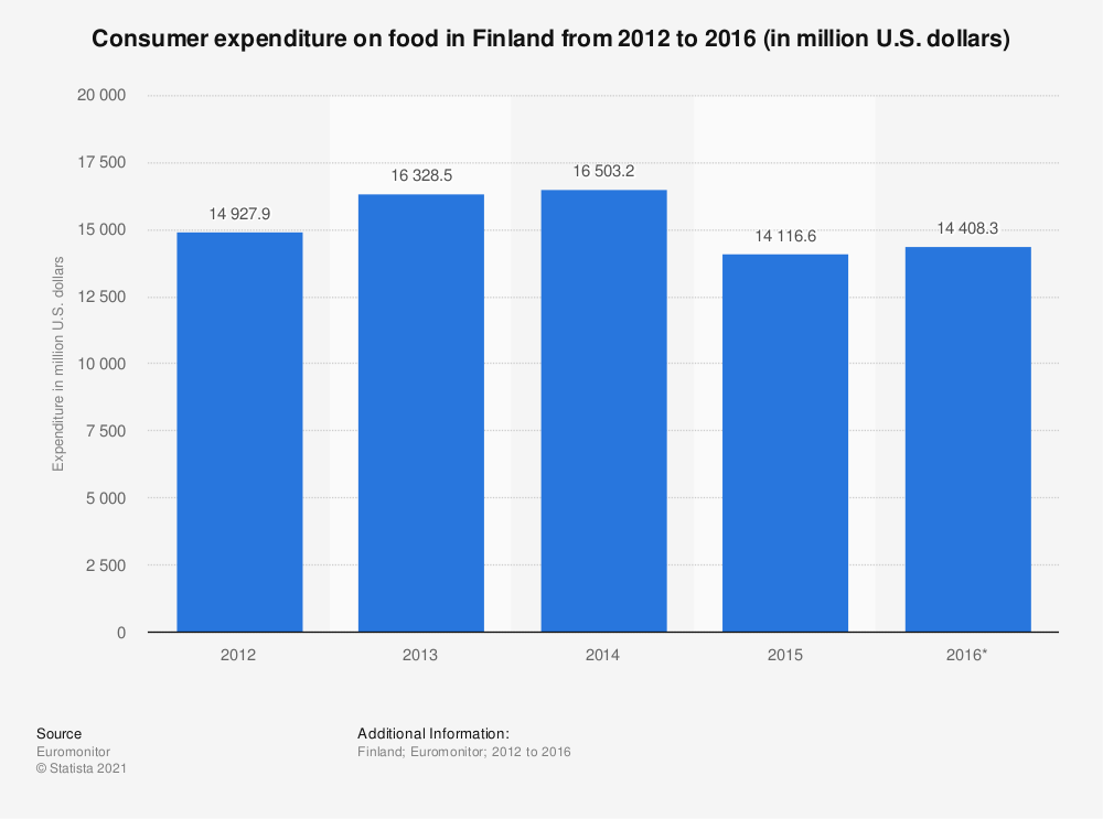 Statistic: Consumer expenditure on food in Finland from 2012 to 2016 (in million U.S. dollars) | Statista