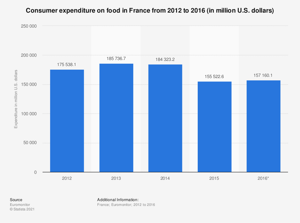 Statistic: Consumer expenditure on food in France from 2012 to 2016 (in million U.S. dollars) | Statista