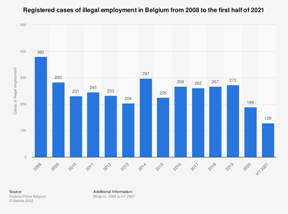 Statistic: Registered cases of illegal employment in Belgium from 2007 to 2017 | Statista