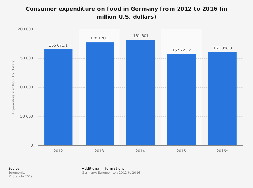 Statistic: Consumer expenditure on food in Germany from 2012 to 2016 (in million U.S. dollars) | Statista